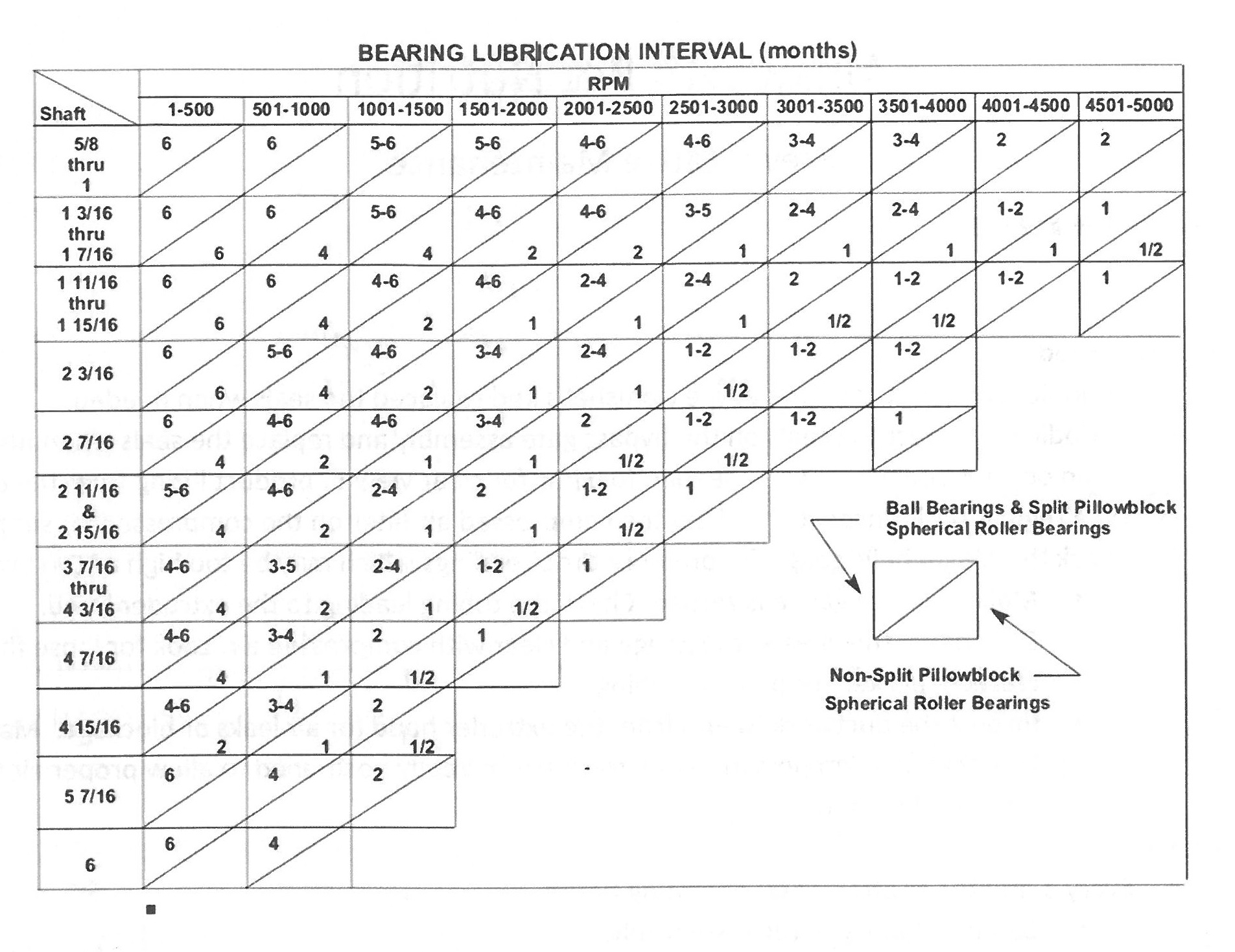 Bearing Lubrication Interval Chart